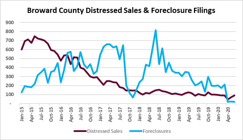 Foreclosures, short sales and REO deals