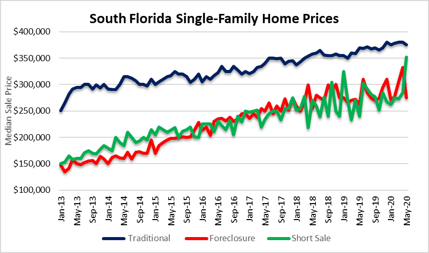 House prices in Miami, Fort Lauderdale & Palm Beach