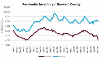 Housing supply in Fort Lauderdale