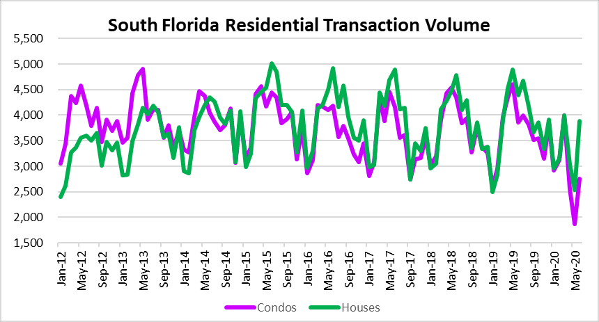 Sales volume bounce in South Florida