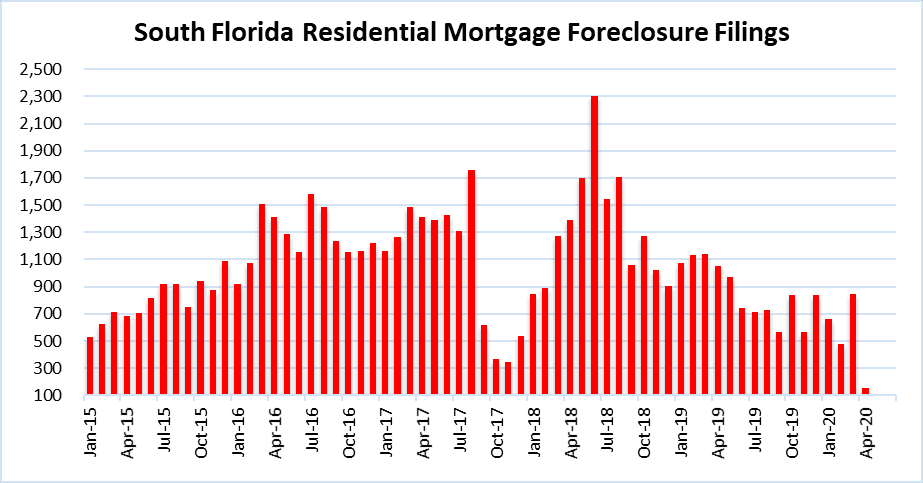 Foreclosures in Miami, Fort Lauderdale and Palm Beach
