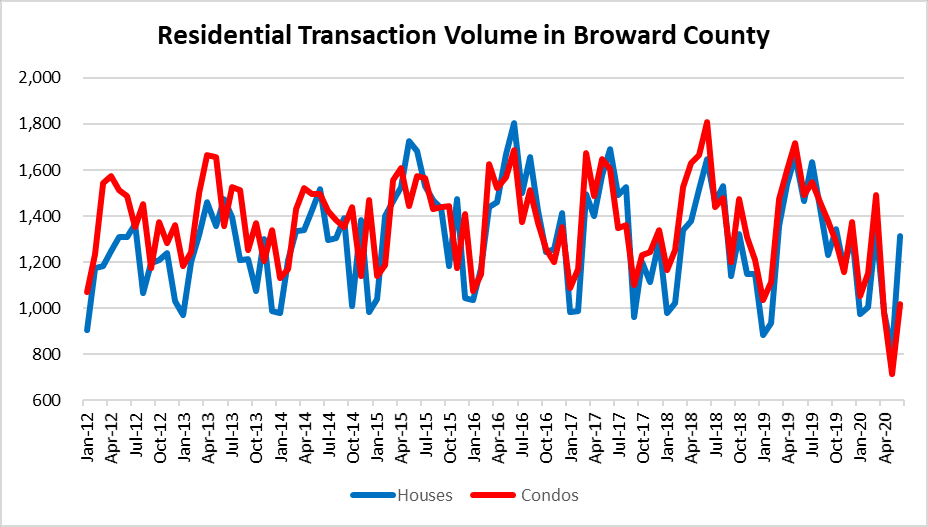 Real Estate transaction volume