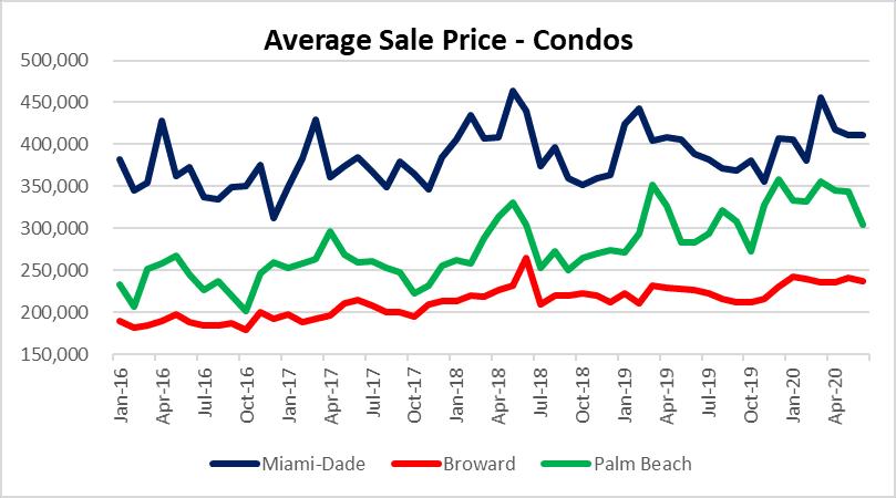 Average condo sale price Miami Fort Lauderdale Palm Beach