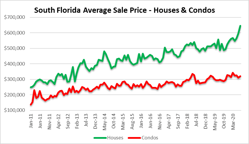 Setting records in residential real estate Miami Fort Lauderdale Palm Beach