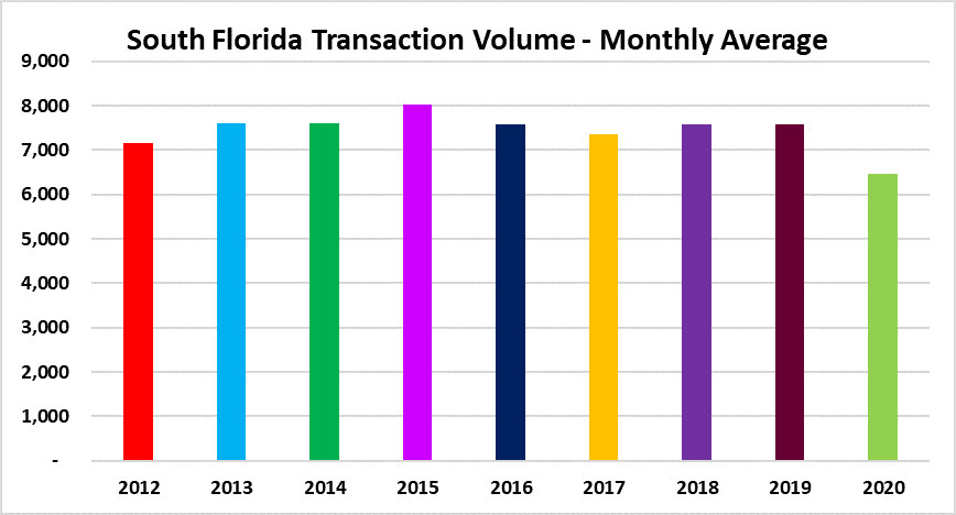 Average monthly sales Miami Fort Lauderdale Palm Beach