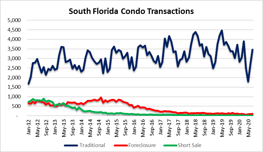 deal types in the condo market