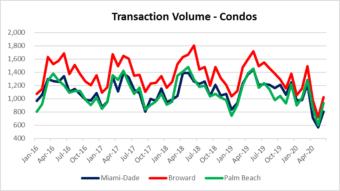 Condo deals in South Florida