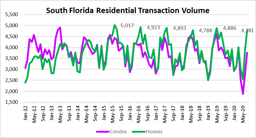 South Florida real estate deals Miami Fort Lauderdale Palm Beach