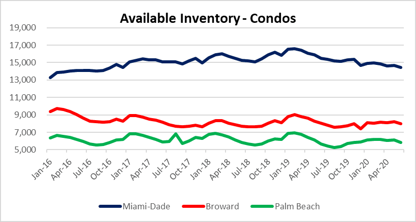 Available condos in Miami Fort Lauderdale Palm Beach