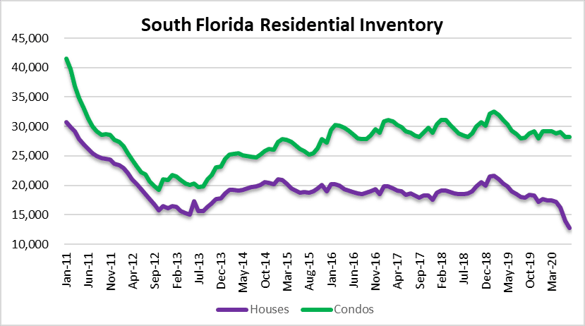 Housing inventory setting a new low