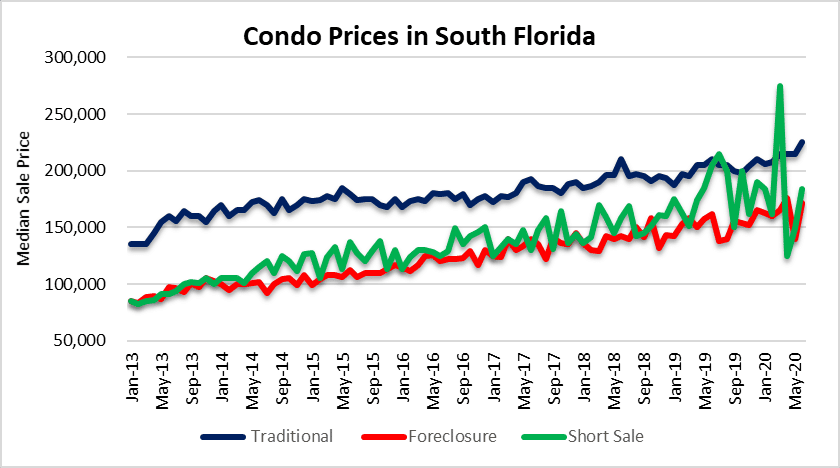 Median condo price in Miami, Fort Lauderdale and Palm Beach