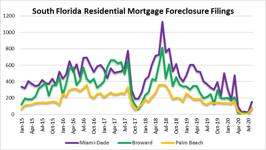 Foreclosures in Miami Fort Lauderdale Palm Beach Florida