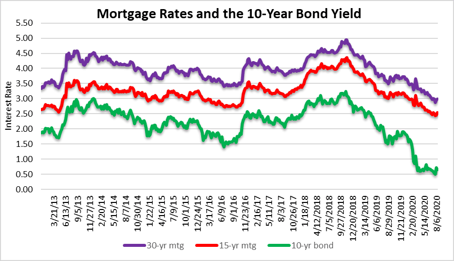 Mortgage rates and the housing bubble in South Florida
