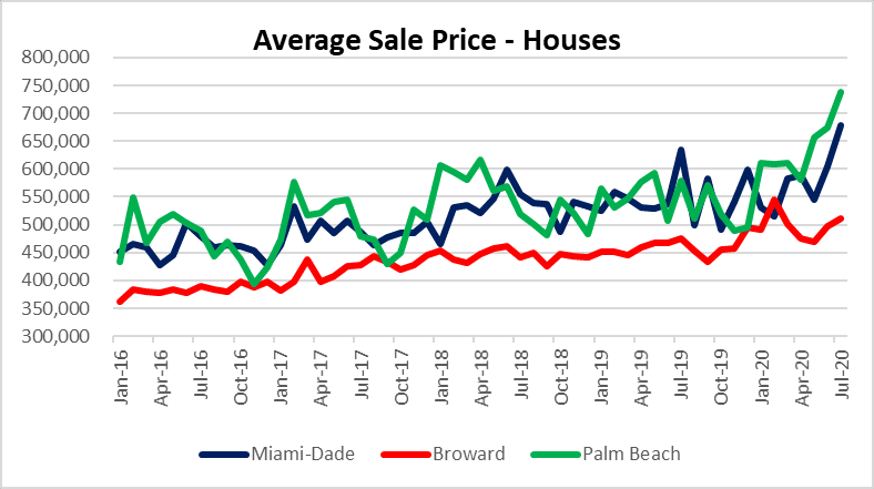 Housing prices in South Florida