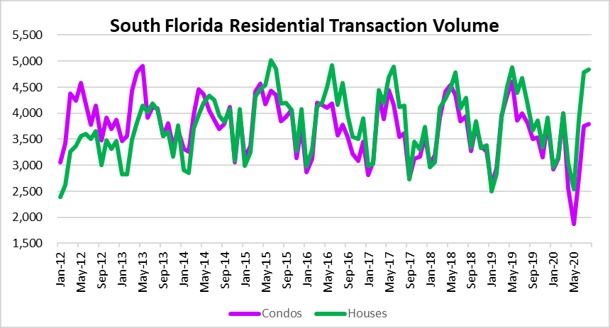 Bailouts and bubbles - real estate sales in South Florida
