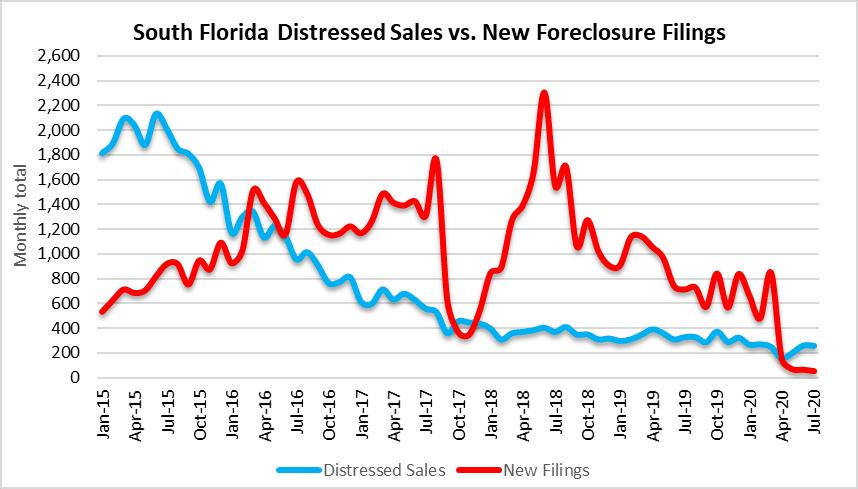 foreclosure filings, REO and short sales