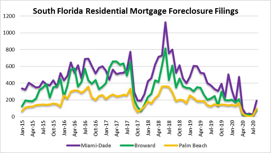 Mortgage Foreclosure bailouts