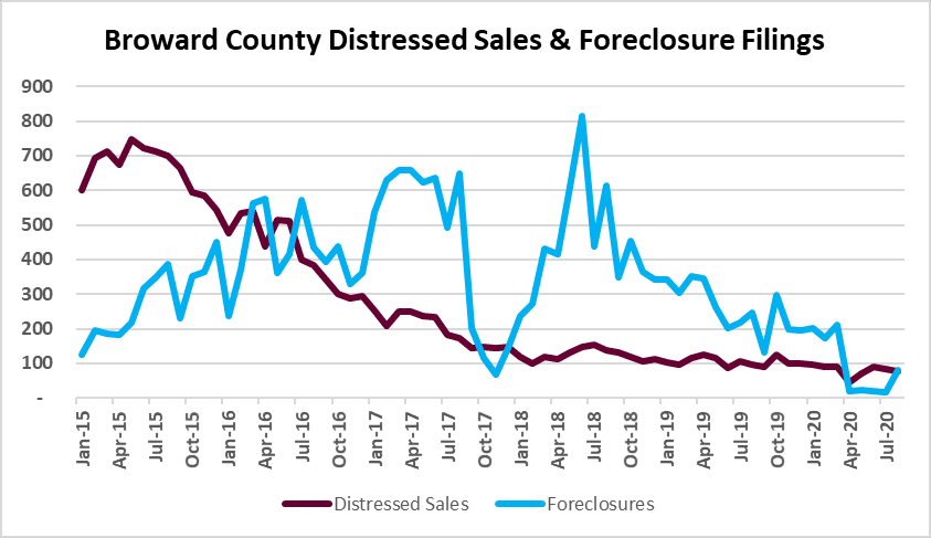 short sales and foreclosure sales