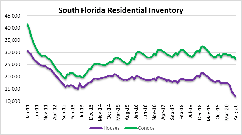 Housing supply in Miami, Fort Lauderdale and Palm Beach