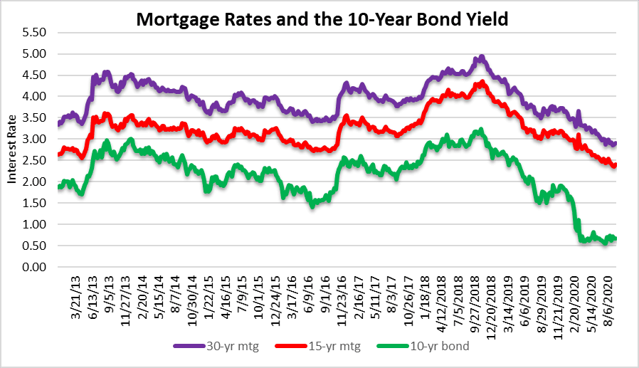 Mortgage Rates and the housing bubble