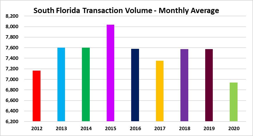 Real estate sales volume
