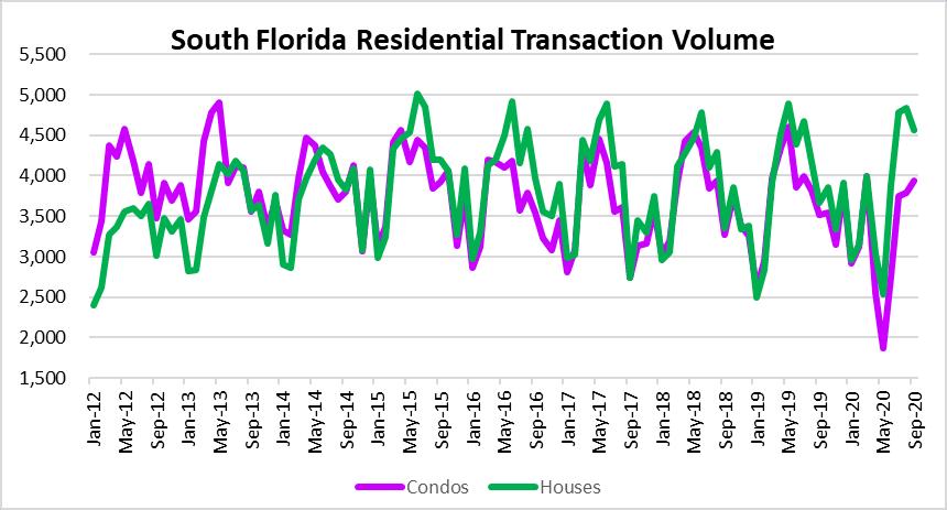 Peak housing in South Florida