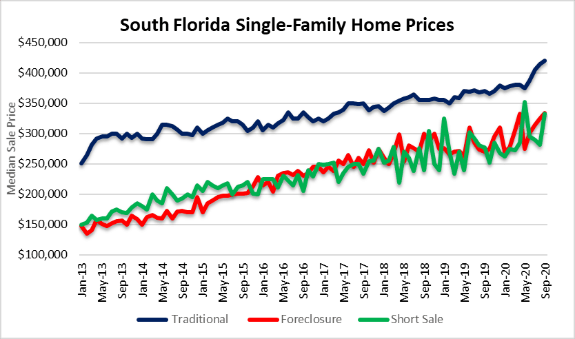 House prices in Miami, Fort Lauderdale and palm beach