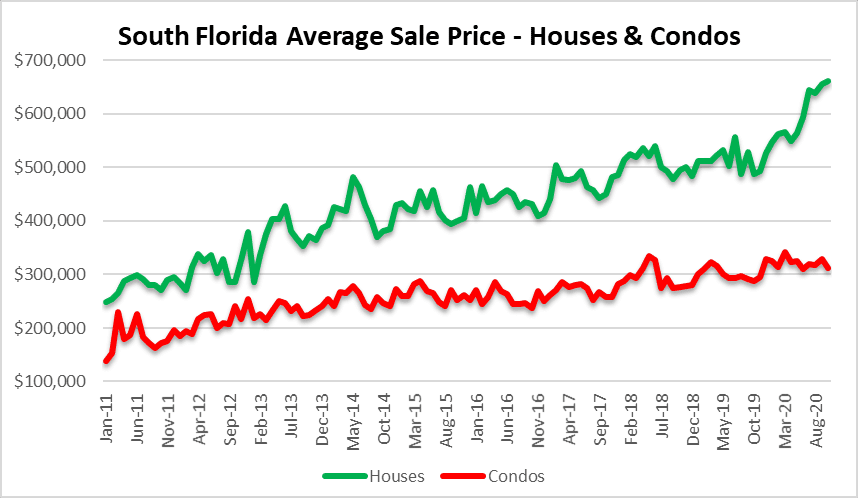 Housing prices go bananas!