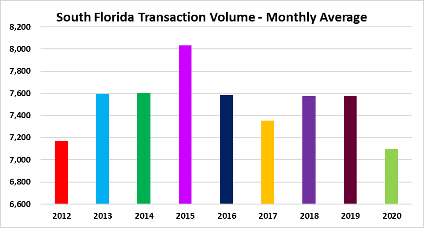 Sales activity in South Florida real estate