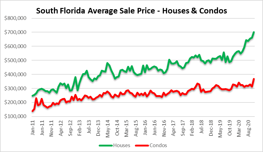 Miami, Fort lauderdale and palm beach real estate