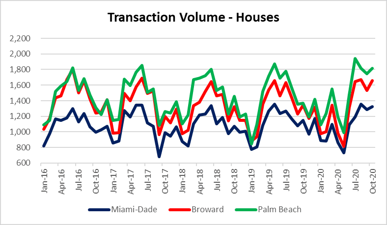 Home sales in Miami, Fort Lauderdale and Palm Beach