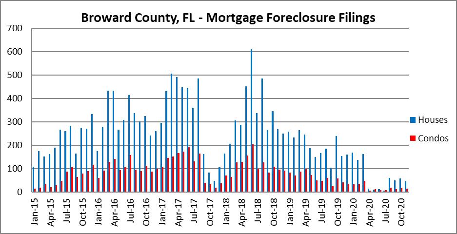 Fort Lauderdale foreclosures
