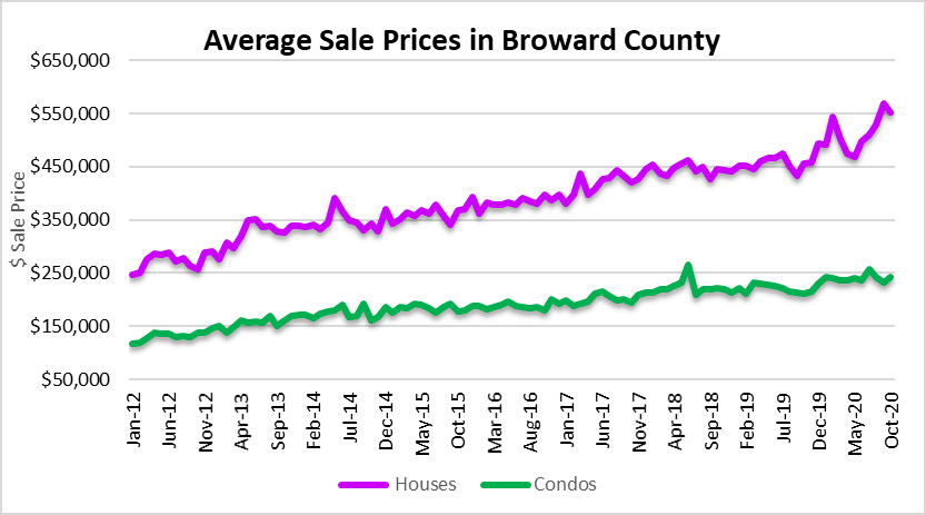 Fort Lauderdale house prices