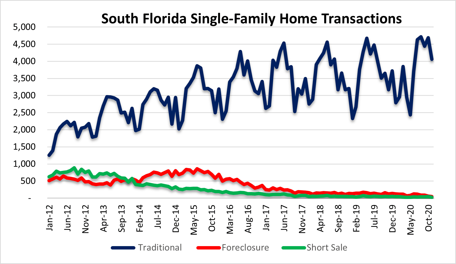 Real estate sales in Miami, Fort Lauderdale Palm Beach