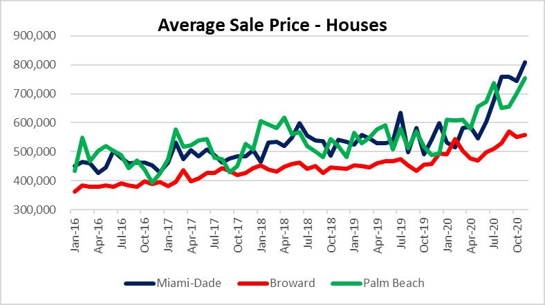 Miami real estate prices