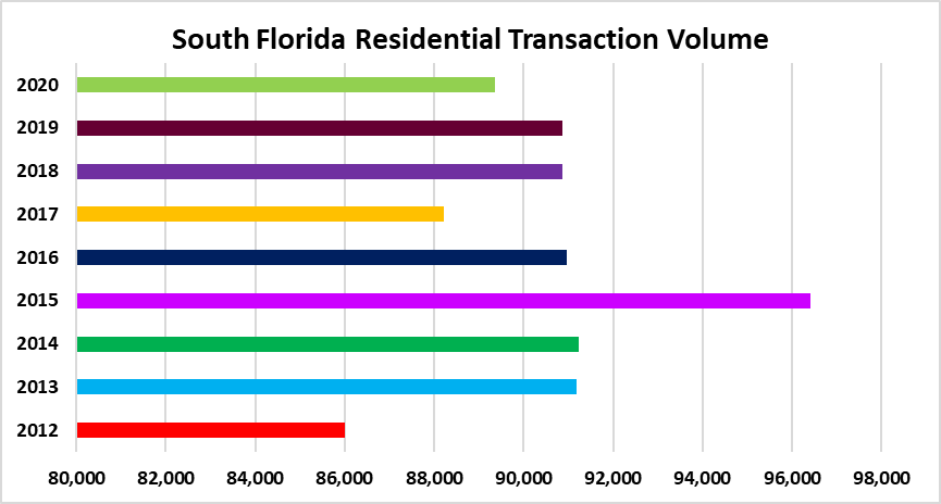 South Florida real estate deals