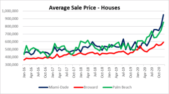 Miami housing prices go nuts!