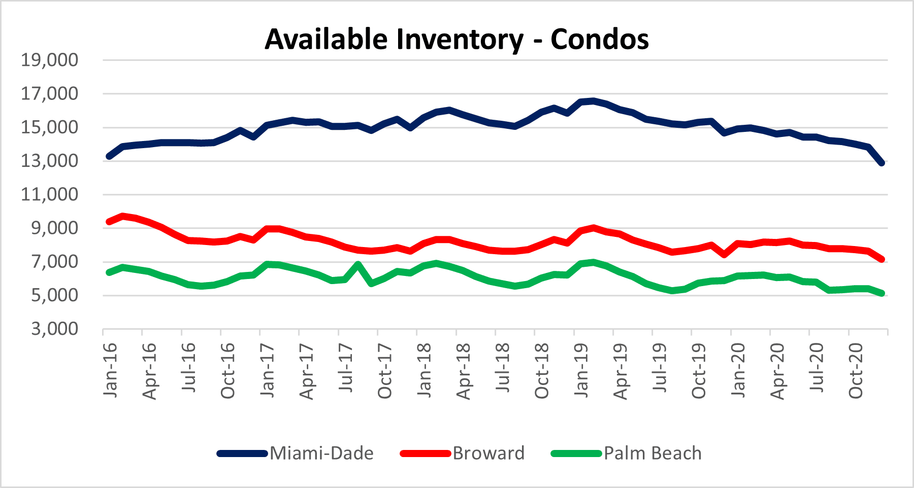 Miami condos for sale