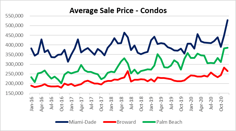 Miami condo prices on the move