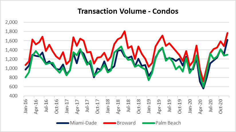 Condo sales activity in Miami, Fort lauderdale and Palm beach