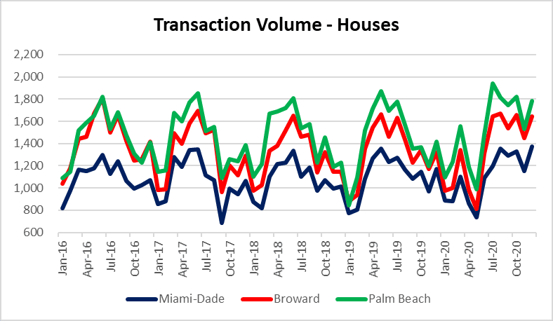 South Florida housing sales