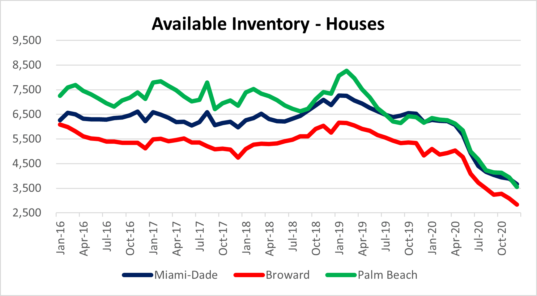 Housing inventory drops again in South Florida