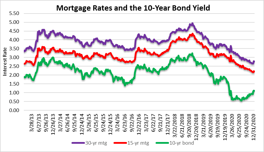 Mortgage rates and the housing market