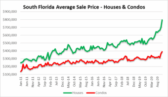 Housing prices continue to climb
