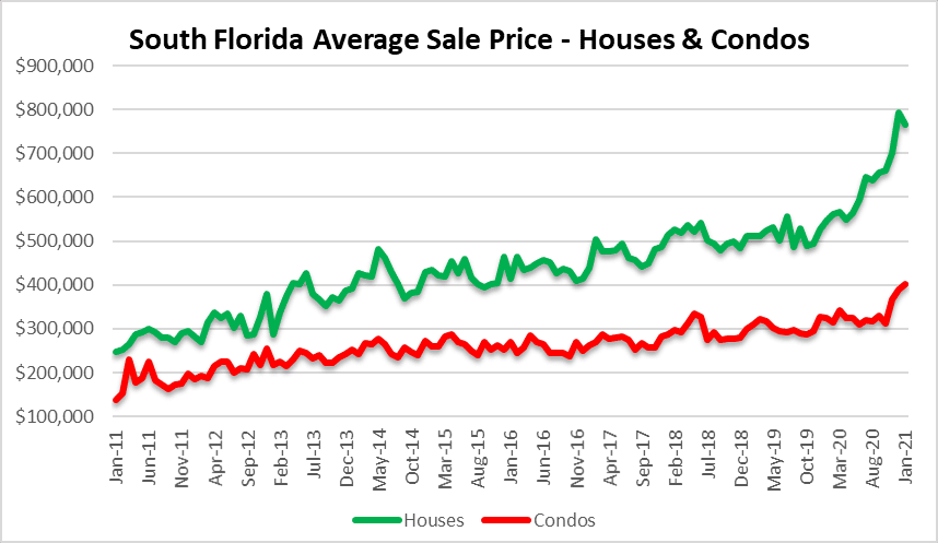 Housing prices in Miami, Fort Lauderdale and Palm Beach