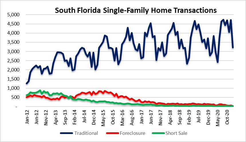 South Florida real estate bubble