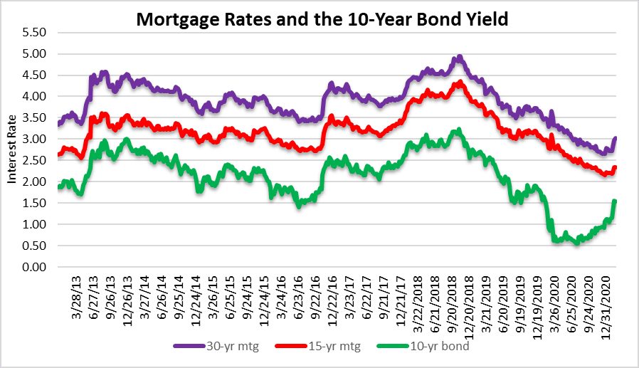 Mortgage rates may create a problem for the housing market