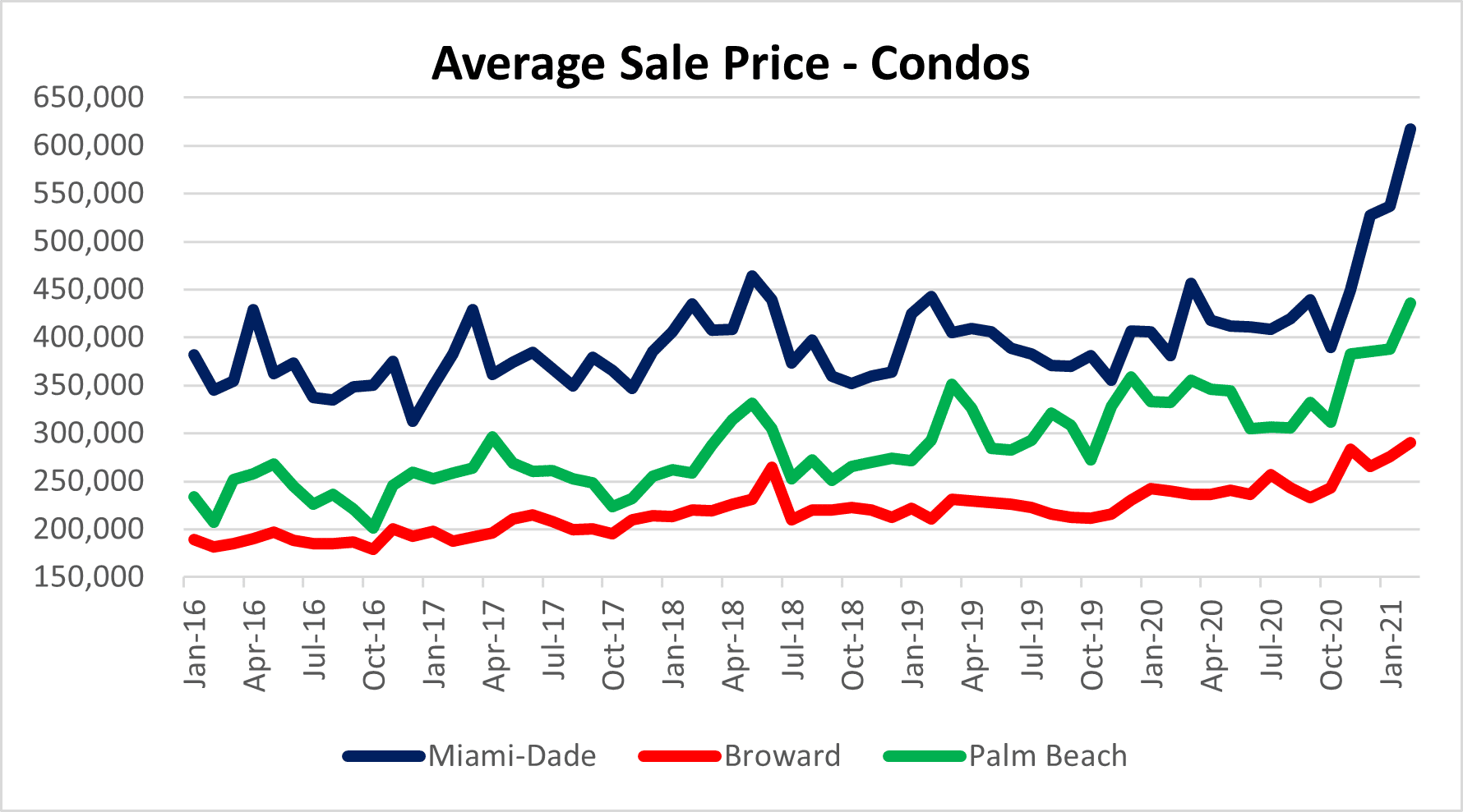Condo prices in Miami, Fort Lauderdale and Palm Beach