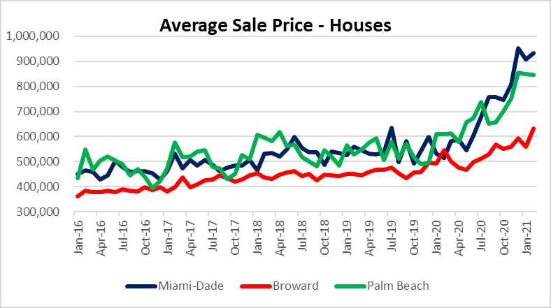 Housing prices climb across South Florida