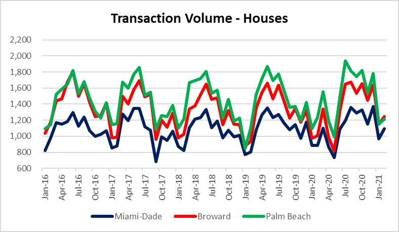 Real Estate Deal volume in South Florida housing market